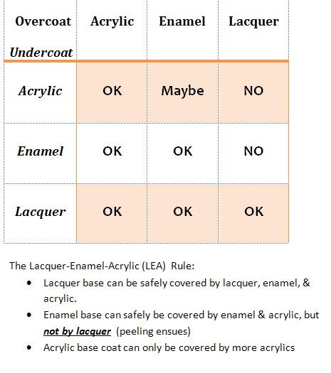 Auto Paint Types & Compatibility Chart