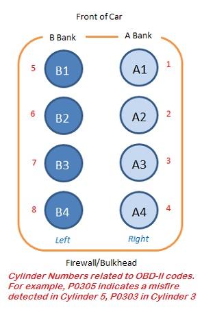 Cylinder Bank Diagram