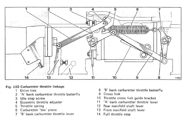 Figure U33 - Throttle Linkage